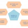 Nhiệm vụ giám sát, bước đầu tiên của quy trình thi công chuẩn